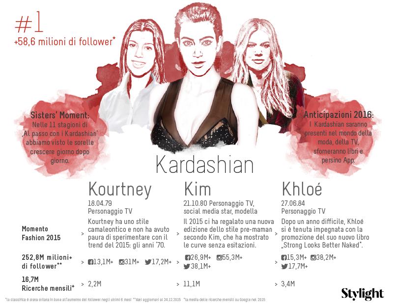 1. Stylight-Sorelle-Famose-Kardashian