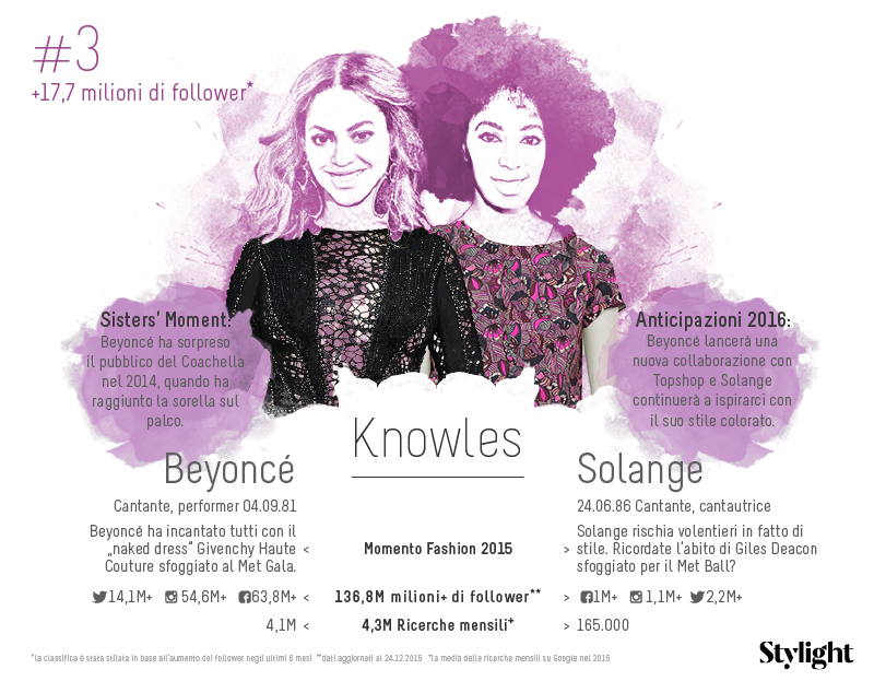 3. Stylight-Sorelle-Famose-Knowles