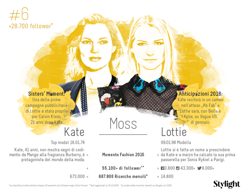 6.-Stylight-Sorelle-Famose-Moss