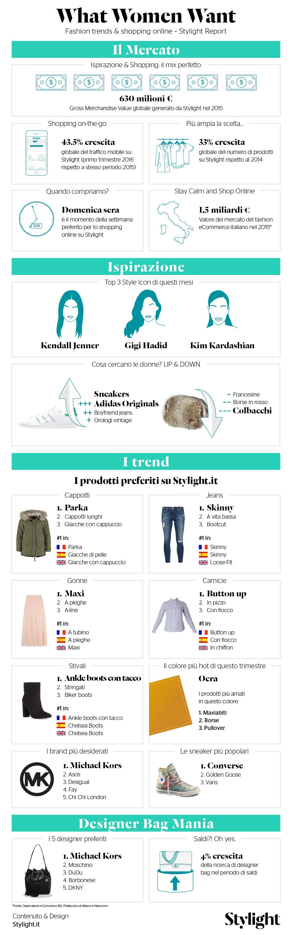 Stylight-What-women-want-infografica-alta-risoluzione