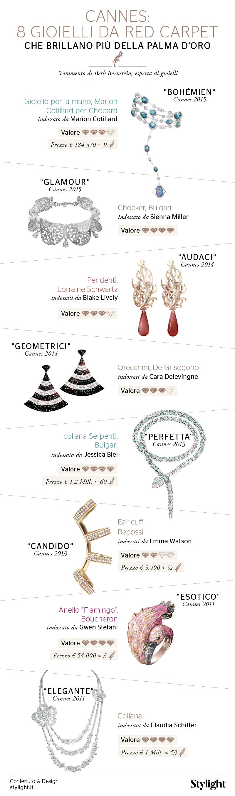 I-gioielli-di-Cannes-Infografica-Stylight